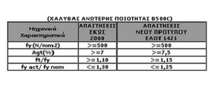 xatzodavitidis-poiotota-xalyvon